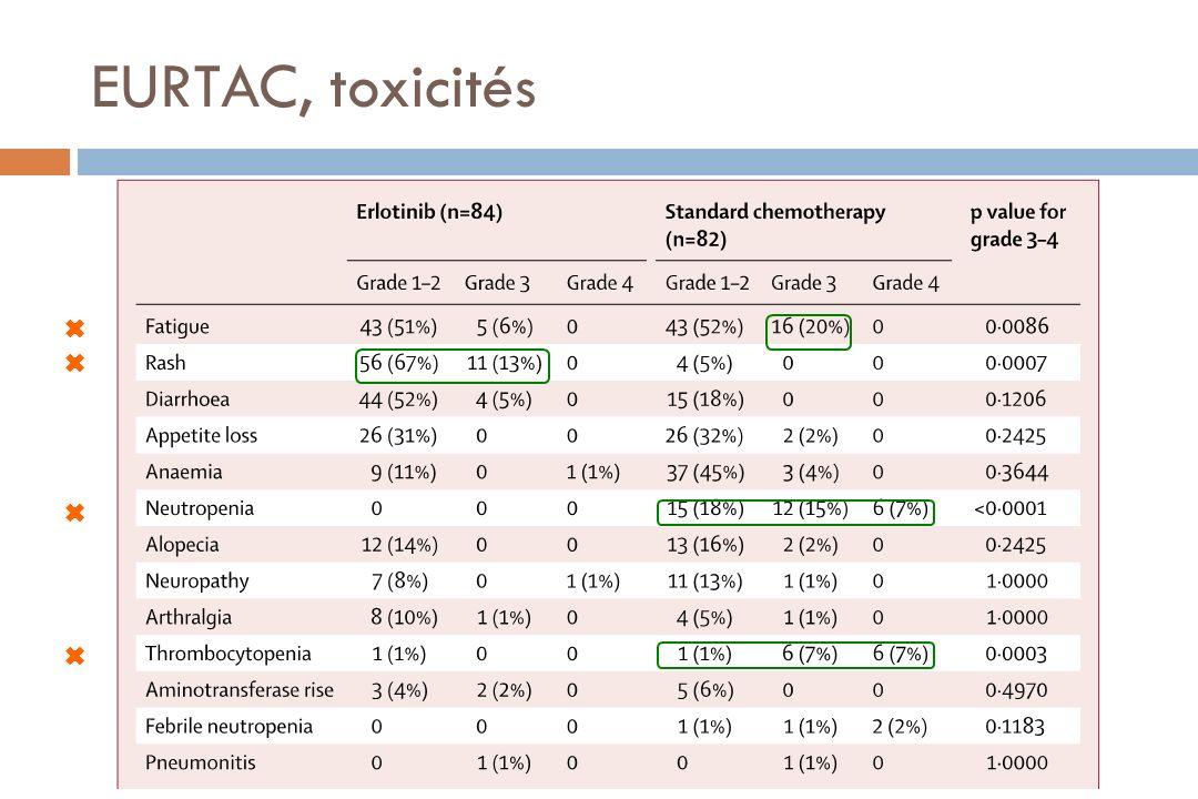 EURTAC, toxicités ✖ ✖ ✖ ✖