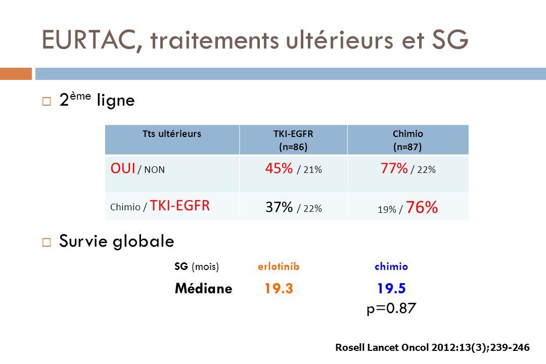 EURTAC, traitements ultérieurs et SG