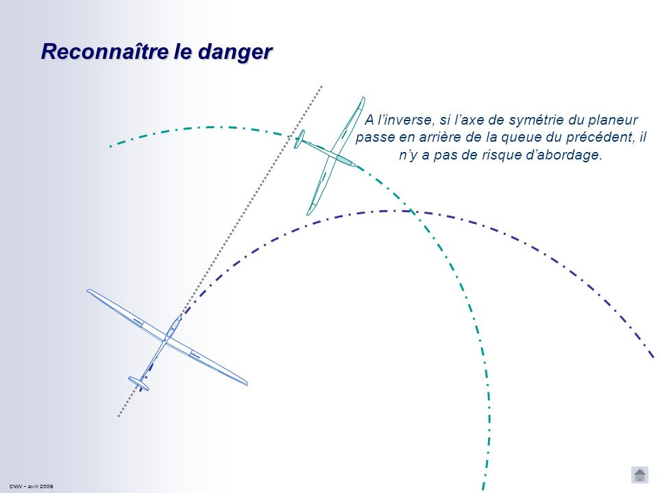 Reconnaître le dangerA l'inverse, si l'axe de symétrie du planeur passe en arrière de la queue du précédent, il n'y a pas de risque d'abordage.