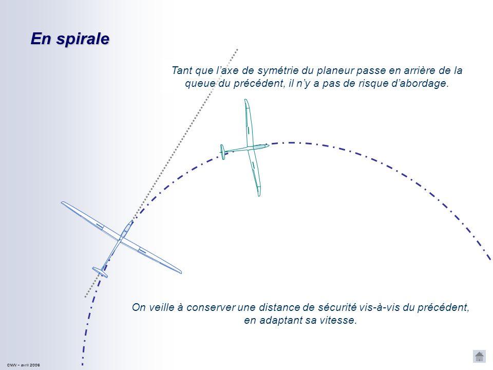 En spiraleTant que l'axe de symétrie du planeur passe en arrière de la queue du précédent, il n'y a pas de risque d'abordage.