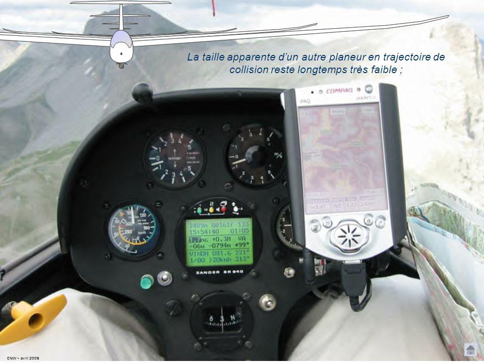 La taille apparente d'un autre planeur en trajectoire de collision reste longtemps très faible ;