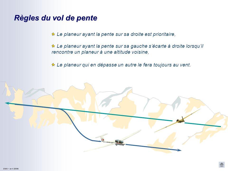 Règles du vol de pente Le planeur ayant la pente sur sa droite est prioritaire,