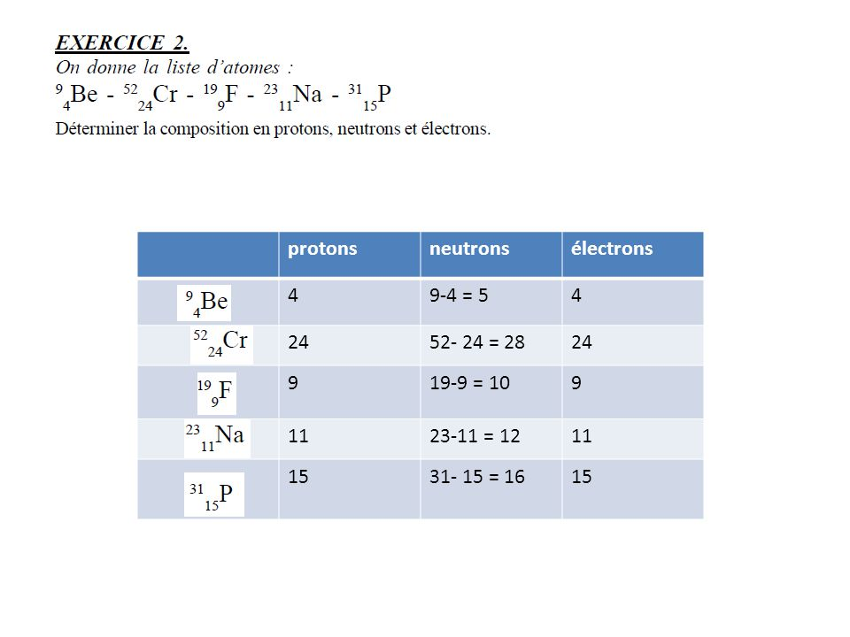 protons neutrons électrons 4 9-4 = 5 24 52- 24 = 28 9 19-9 = 10 11 23-11 = 12 15 31- 15 = 16