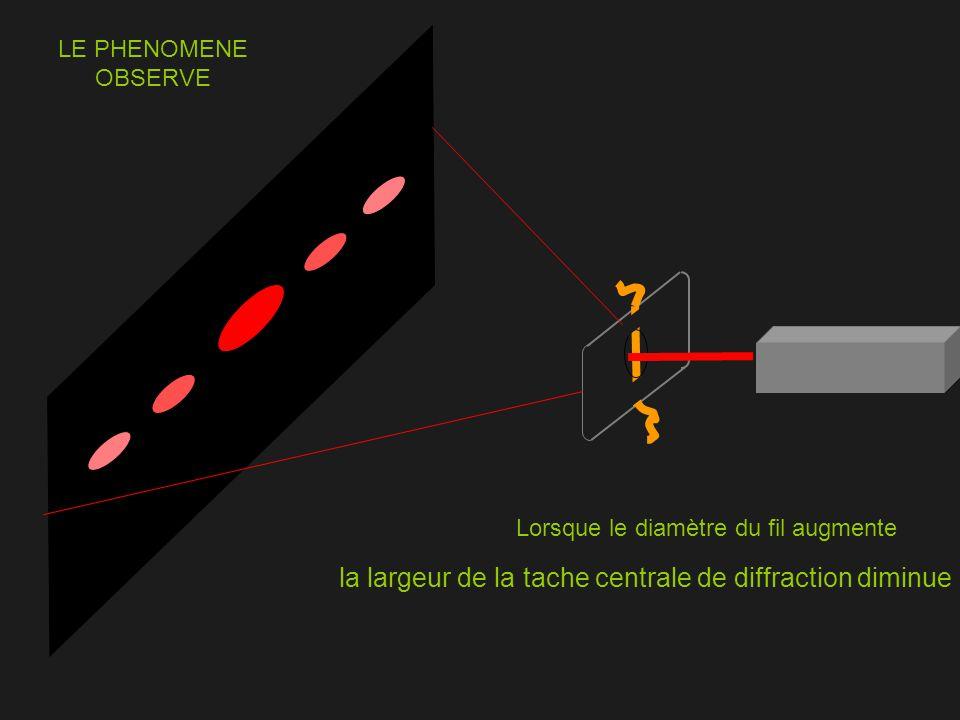 la largeur de la tache centrale de diffraction diminue