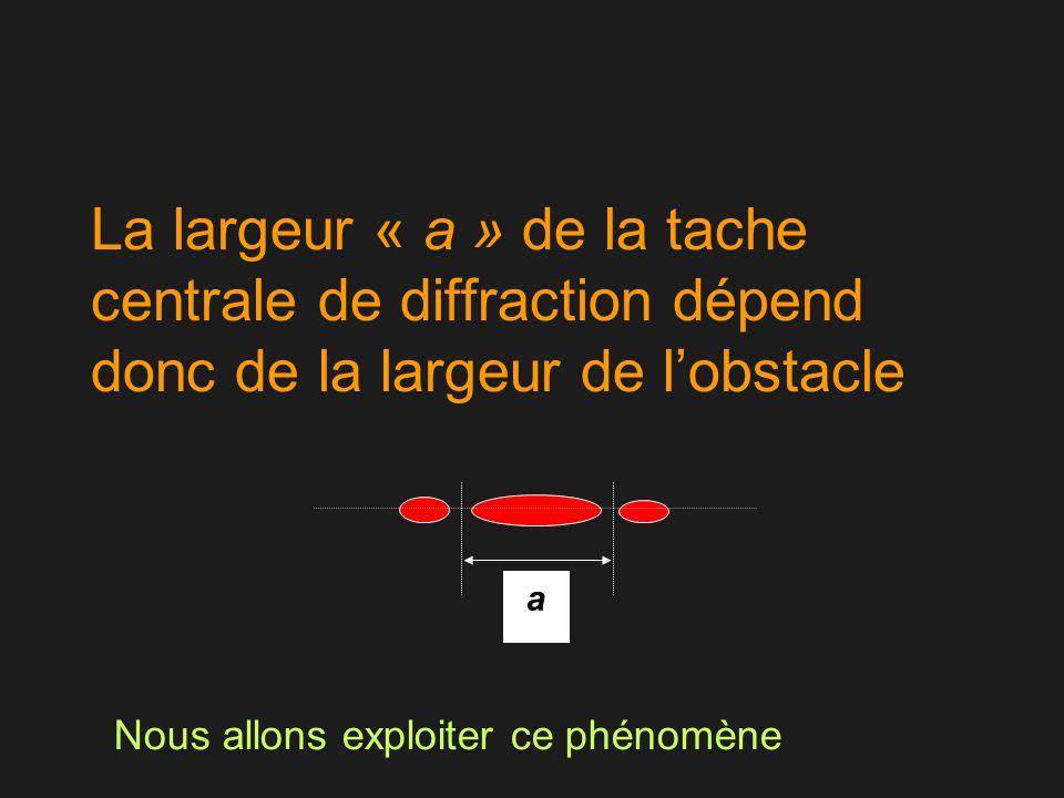 La largeur « a » de la tache centrale de diffraction dépend donc de la largeur de l'obstacle