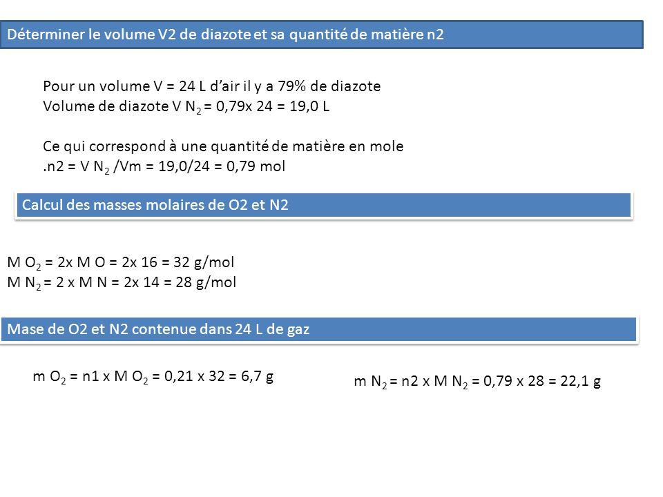Déterminer le volume V2 de diazote et sa quantité de matière n2