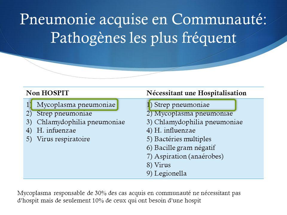 Pneumonie acquise en Communauté: Pathogènes les plus fréquent