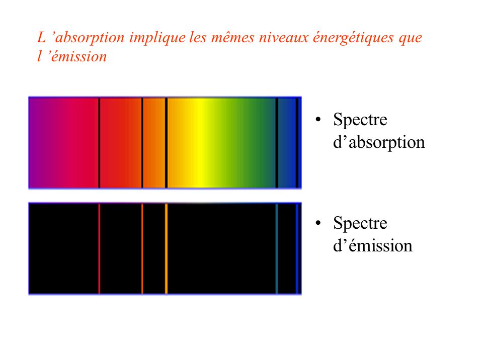 Spectre d'absorption Spectre d'émission