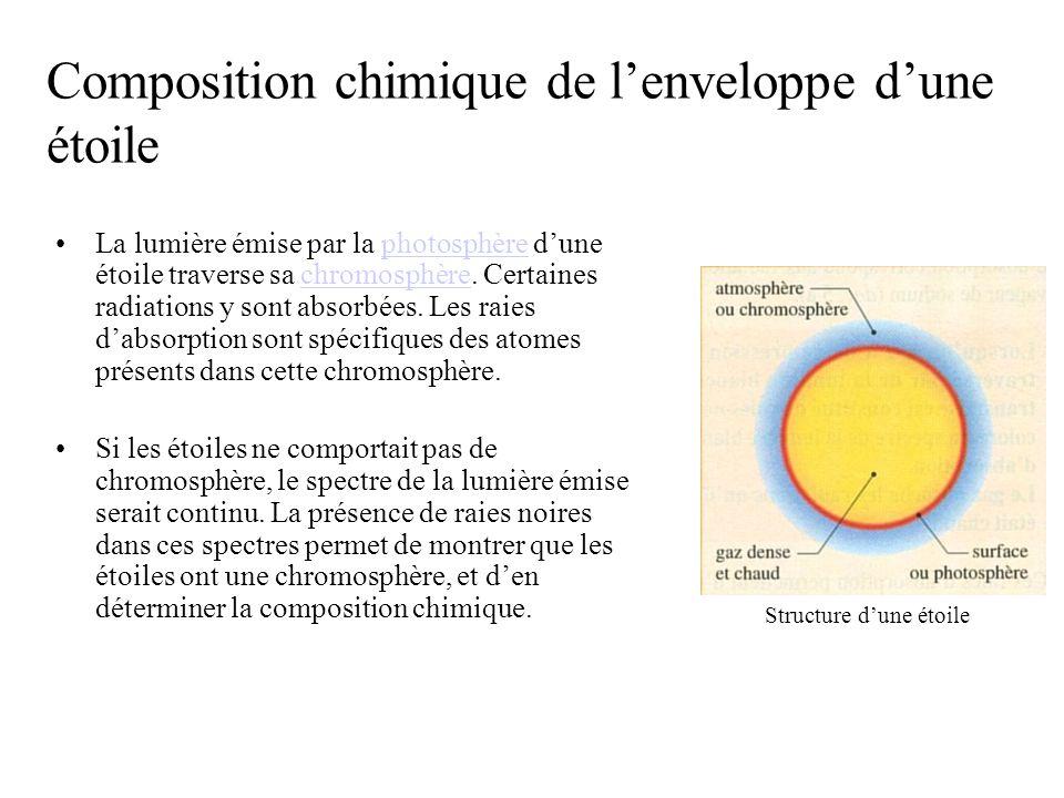 Composition chimique de l'enveloppe d'une étoile
