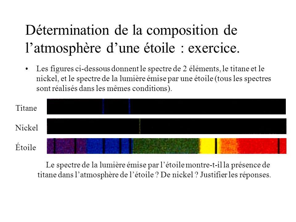 Détermination de la composition de l'atmosphère d'une étoile : exercice.