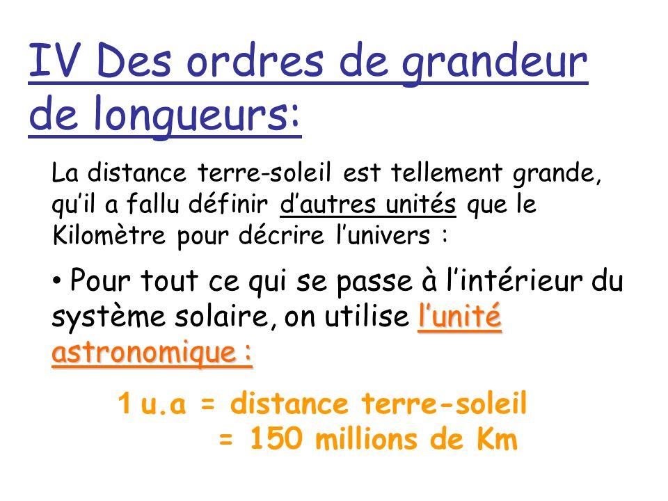 1 u.a = distance terre-soleil = 150 millions de Km