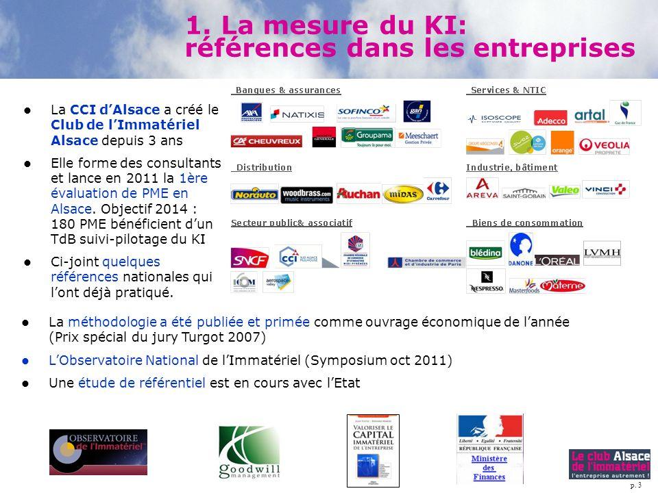 1. La mesure du KI: références dans les entreprises