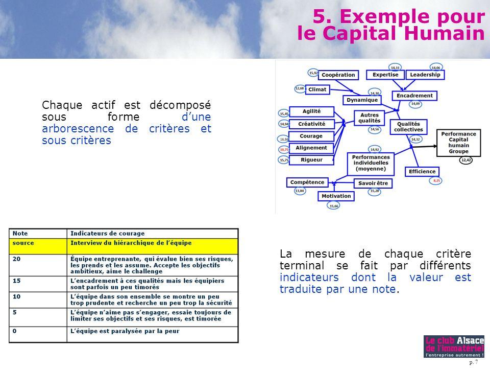 5. Exemple pour le Capital Humain
