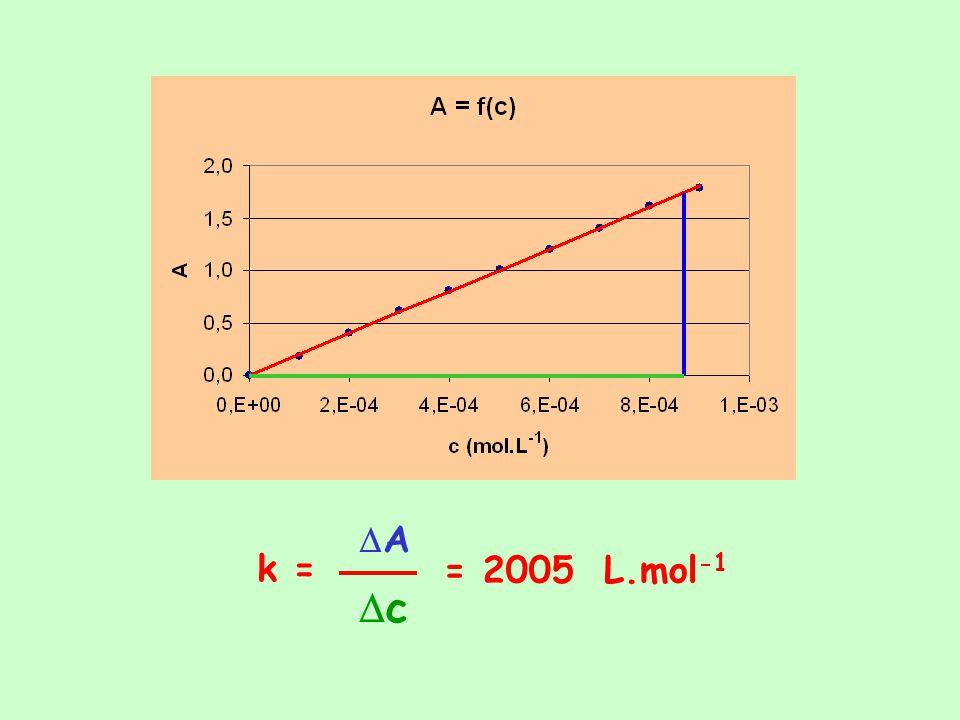DA Dc k = = 2005 L.mol-1