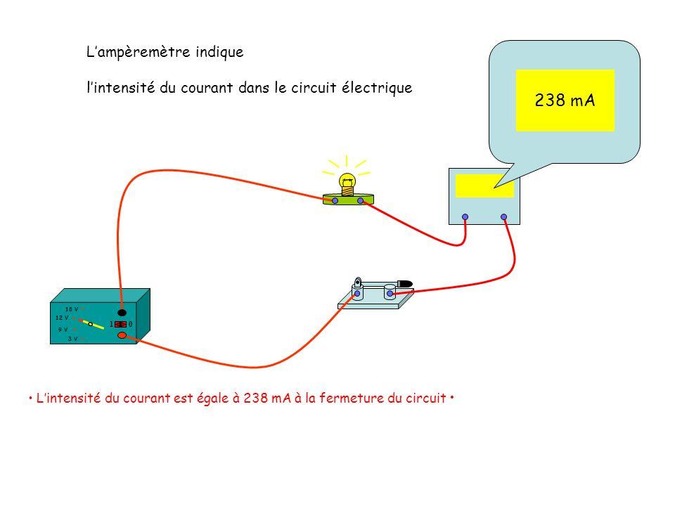 238 mA L'ampèremètre indique