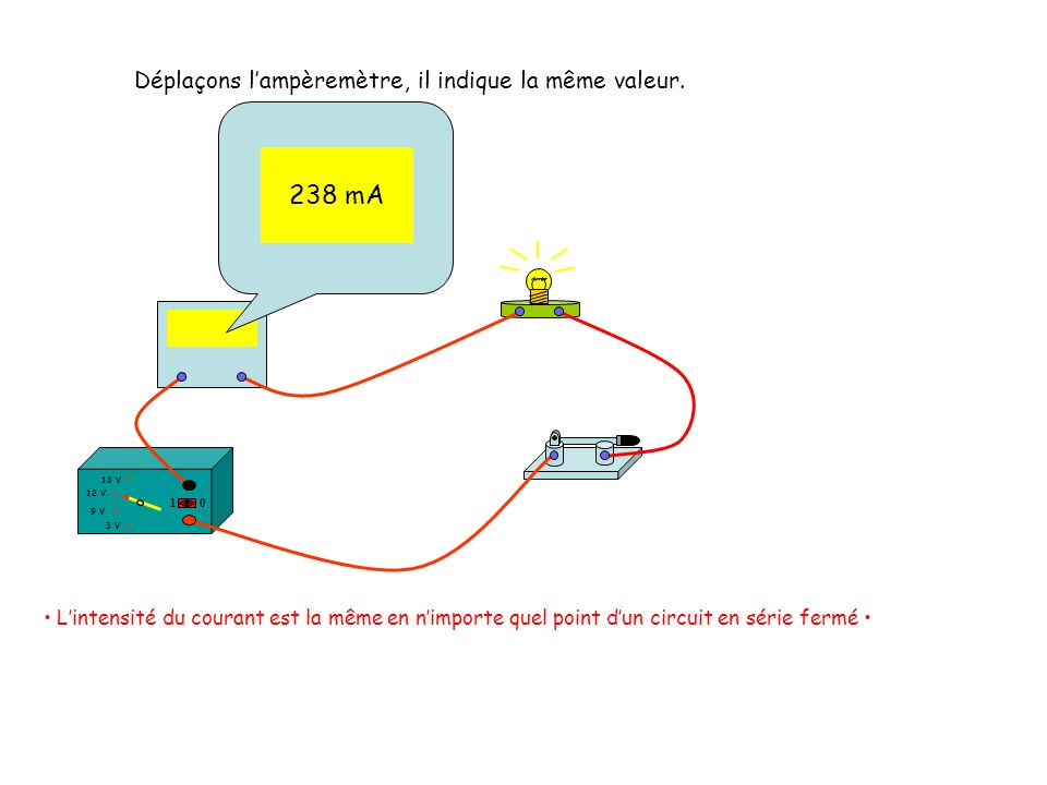 238 mA Déplaçons l'ampèremètre, il indique la même valeur. 238 mA