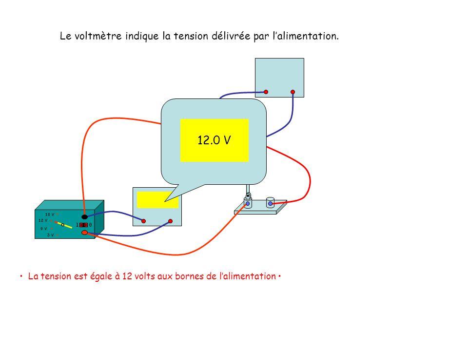 12.0 V Le voltmètre indique la tension délivrée par l'alimentation.