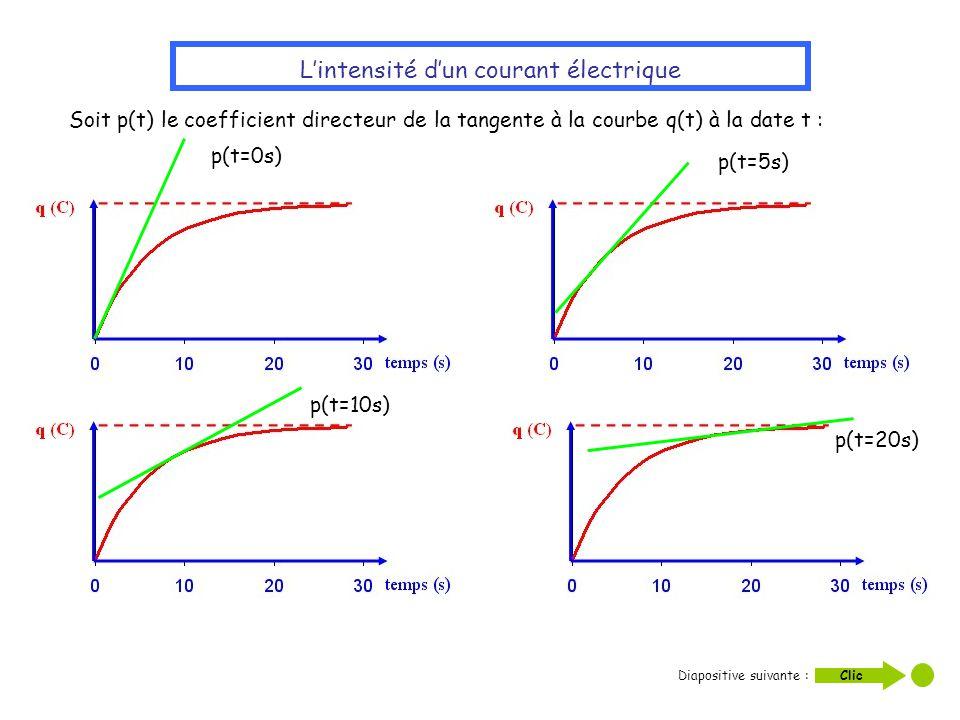 L'intensité d'un courant électrique