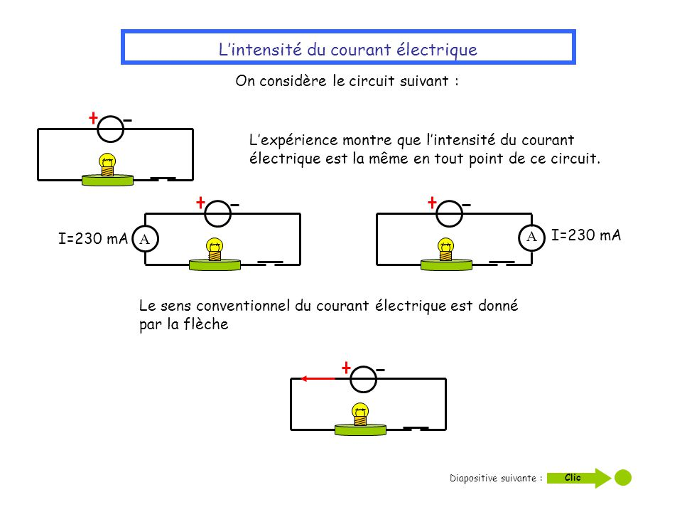L'intensité du courant électrique