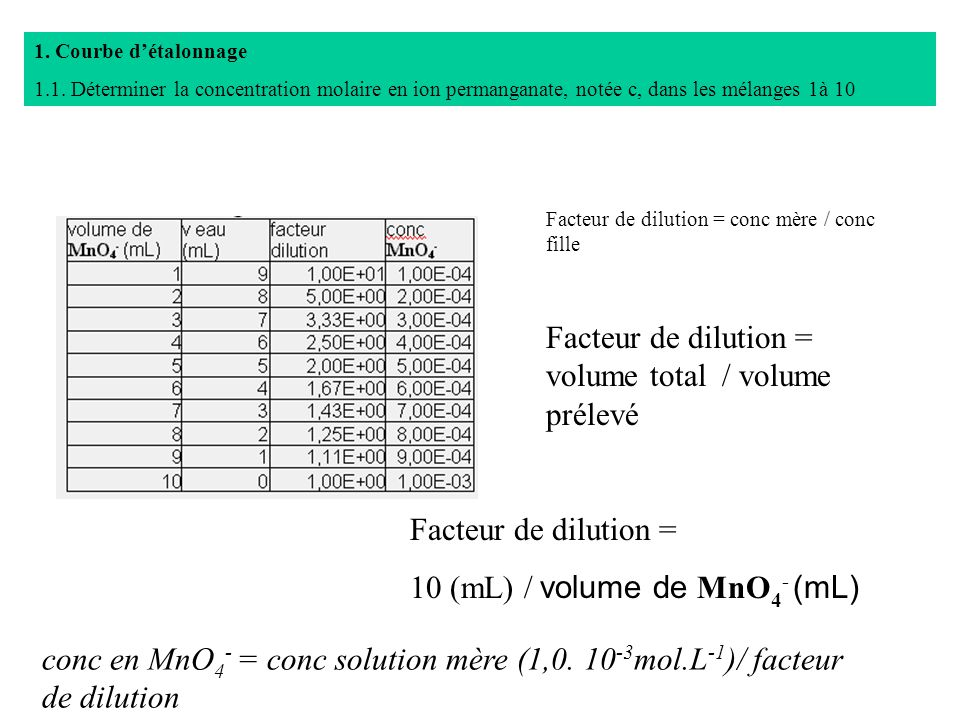 Facteur de dilution = volume total / volume prélevé