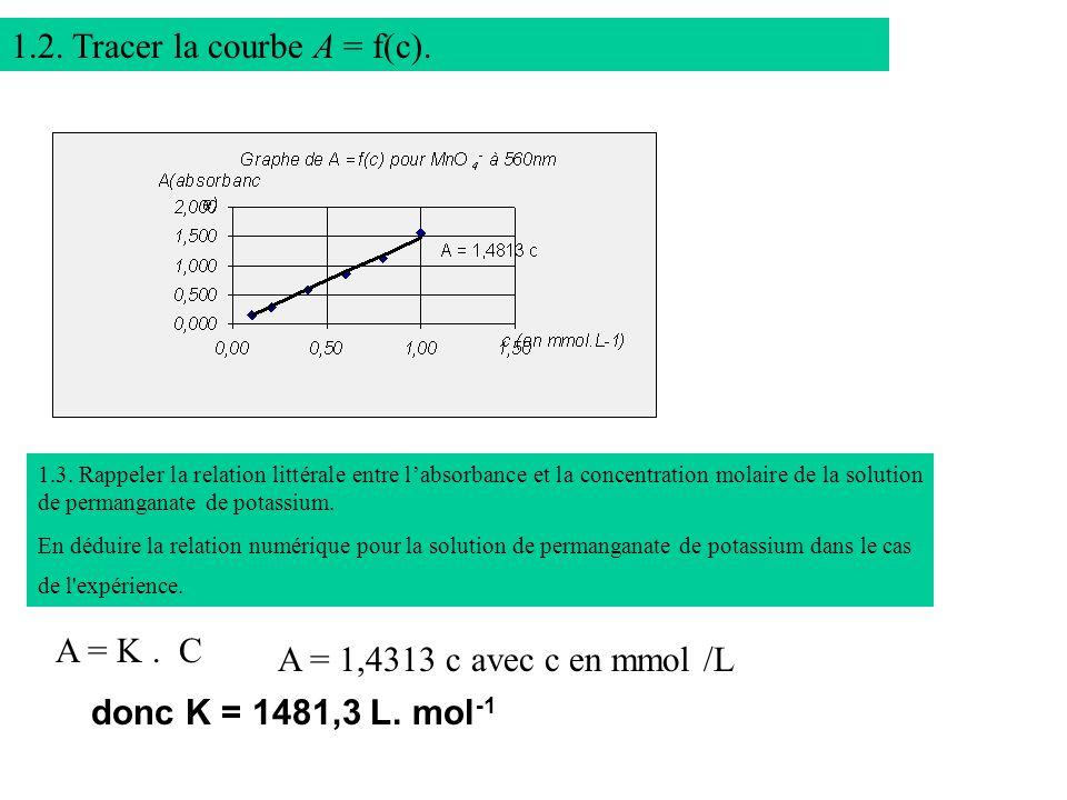 1.2. Tracer la courbe A = f(c).