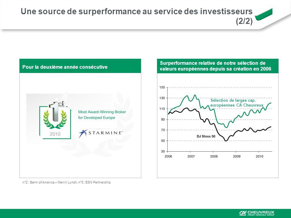 Une source de surperformance au service des investisseurs (2/2)