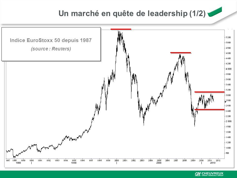 Un marché en quête de leadership (1/2)