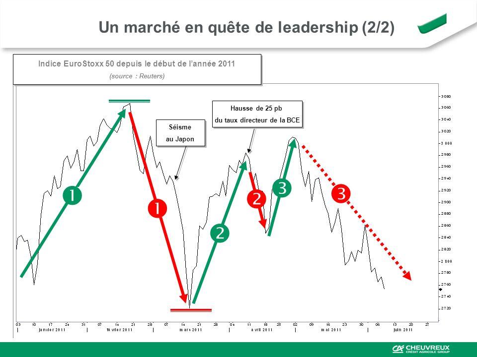 Un marché en quête de leadership (2/2)