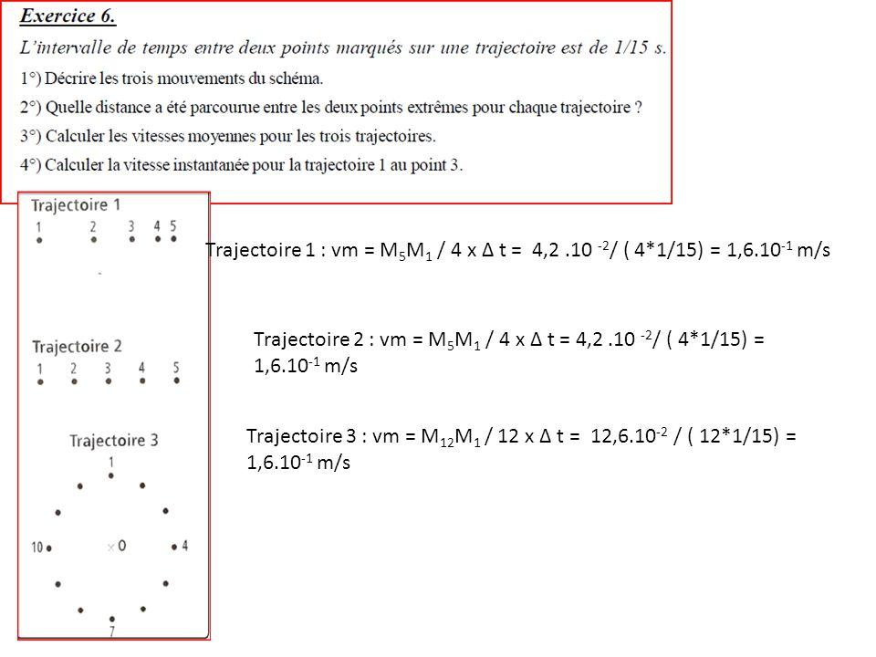 Trajectoire 1 : vm = M5M1 / 4 x Δ t = 4,2. 10 -2/ ( 4. 1/15) = 1,6