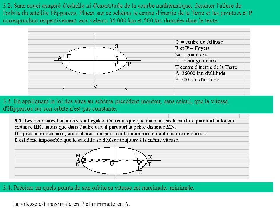 3.2. Sans souci exagéré d échelle ni d exactitude de la courbe mathématique, dessiner l allure de l orbite du satellite Hipparcos. Placer sur ce schéma le centre d inertie de la Terre et les points A et P correspondant respectivement aux valeurs 36 000 km et 500 km données dans le texte.