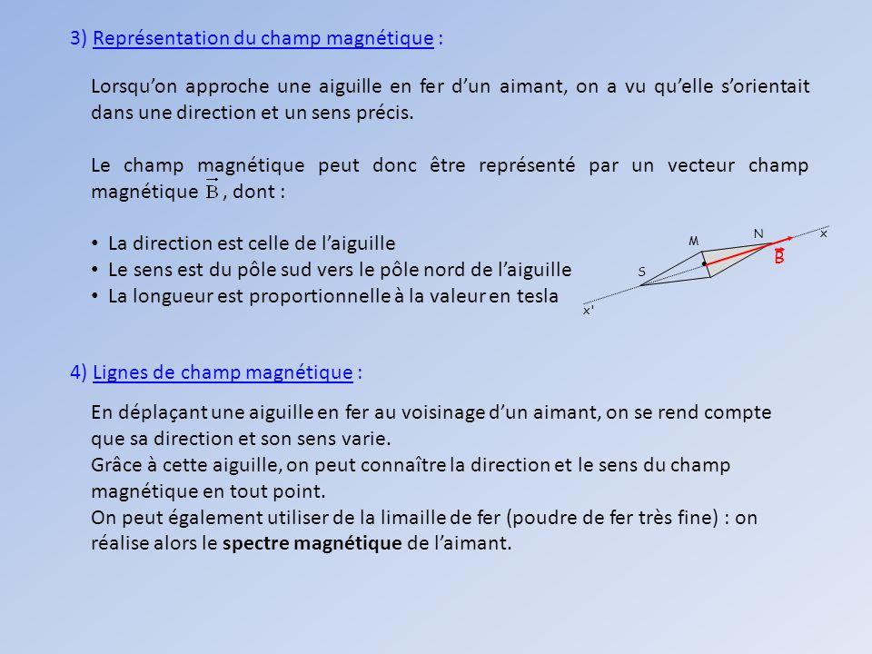 3) Représentation du champ magnétique :