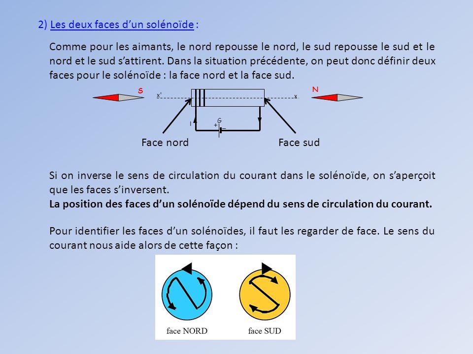 2) Les deux faces d'un solénoïde :