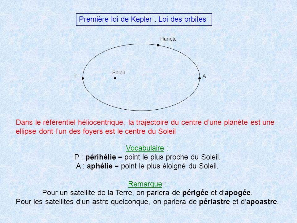 Première loi de Kepler : Loi des orbites