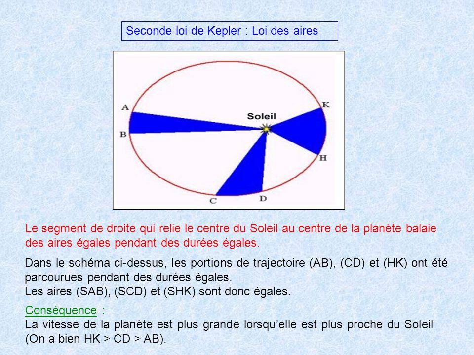 Seconde loi de Kepler : Loi des aires