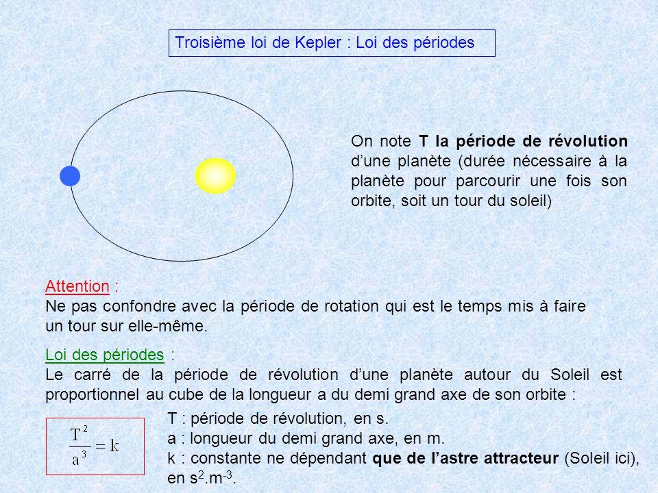Troisième loi de Kepler : Loi des périodes