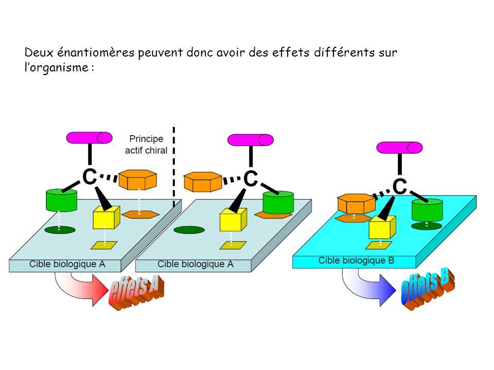 Deux énantiomères peuvent donc avoir des effets différents sur l'organisme :