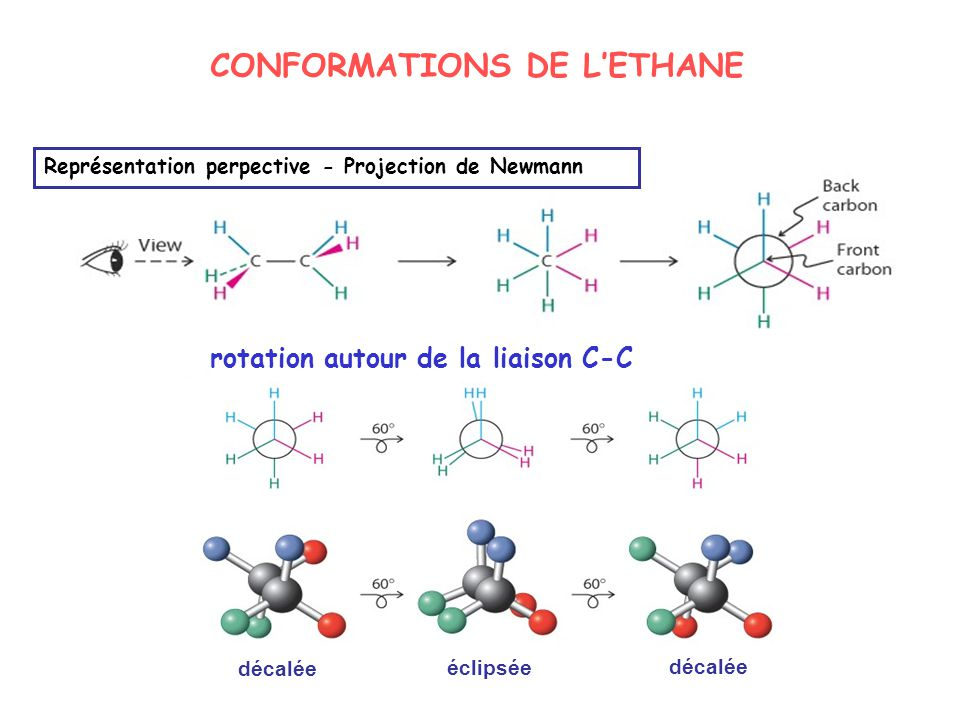 CONFORMATIONS DE L'ETHANE
