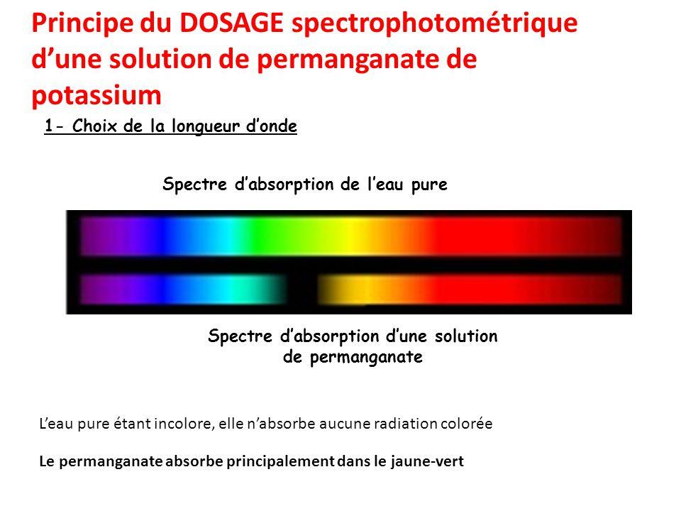Spectre d'absorption d'une solution