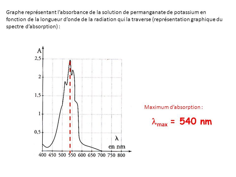 Graphe représentant l'absorbance de la solution de permanganate de potassium en fonction de la longueur d'onde de la radiation qui la traverse (représentation graphique du spectre d'absorption) :