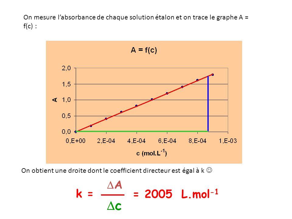On mesure l'absorbance de chaque solution étalon et on trace le graphe A = f(c) :