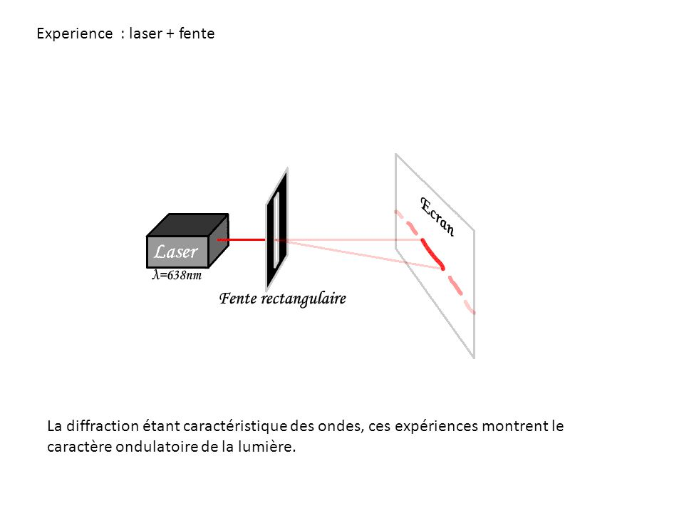 Experience : laser + fente