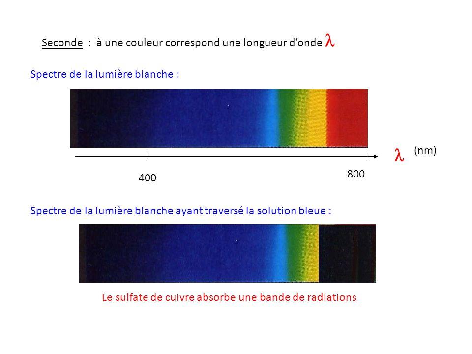 Le sulfate de cuivre absorbe une bande de radiations