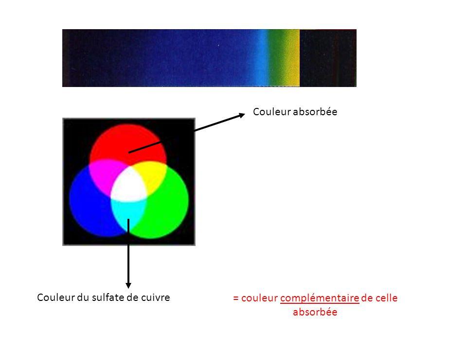 = couleur complémentaire de celle absorbée