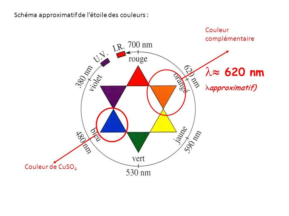  620 nm Schéma approximatif de l'étoile des couleurs :