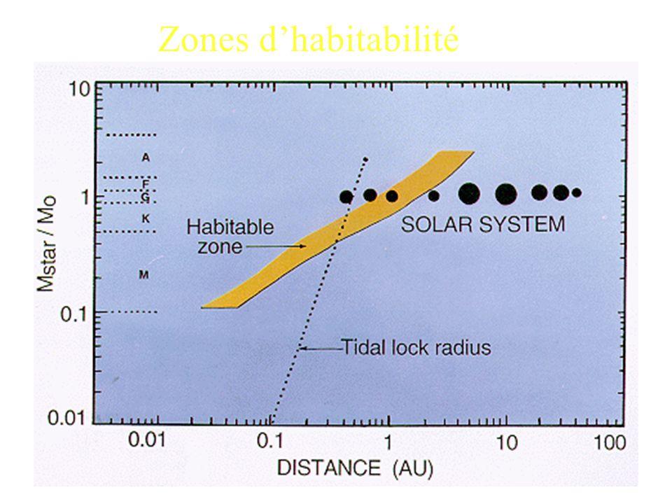 Zones d'habitabilité