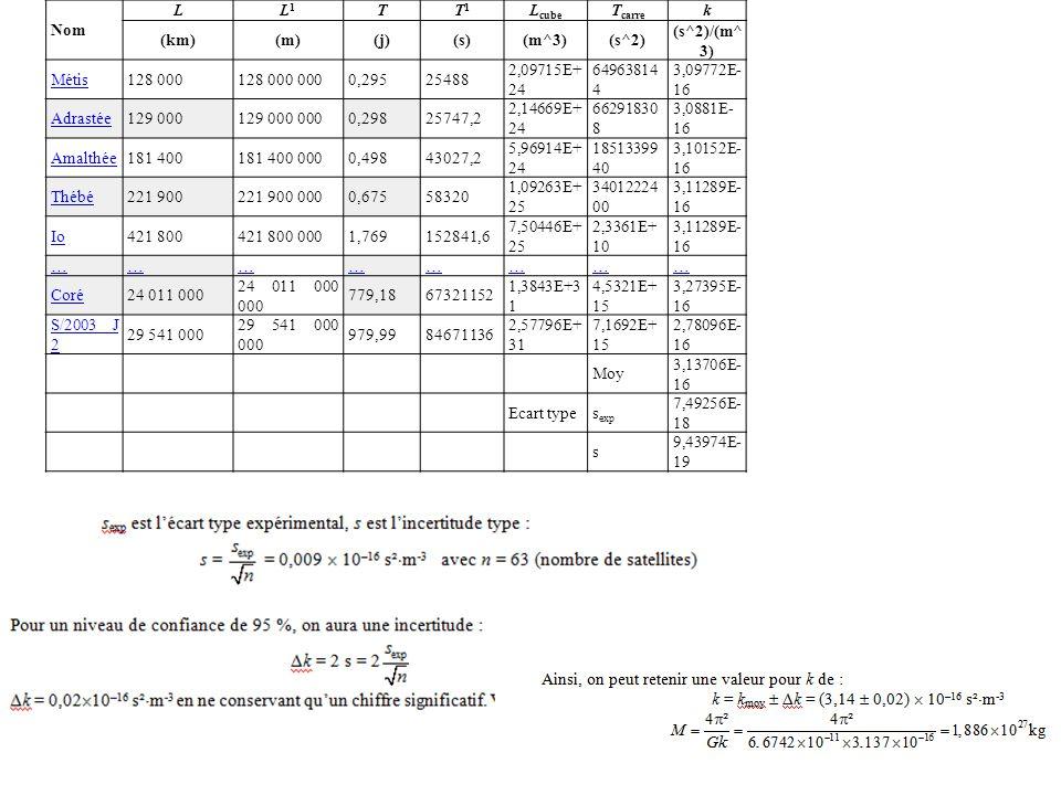 Nom L. L1. T. T1. Lcube. Tcarre. k. (km) (m) (j) (s) (m^3) (s^2) (s^2)/(m^3) Métis. 128 000.