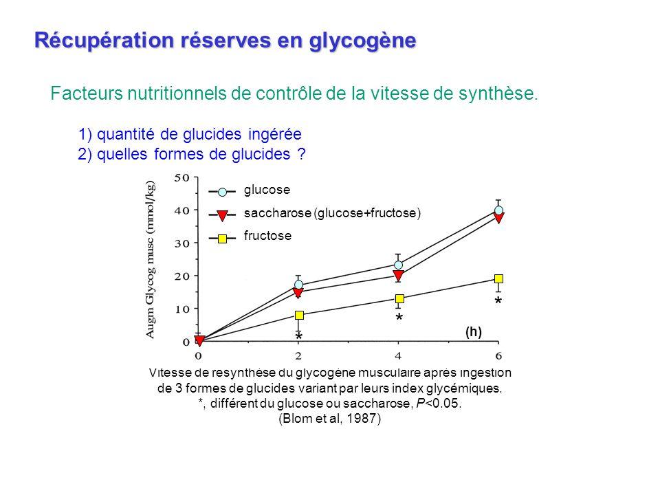 *, différent du glucose ou saccharose, P<0.05.