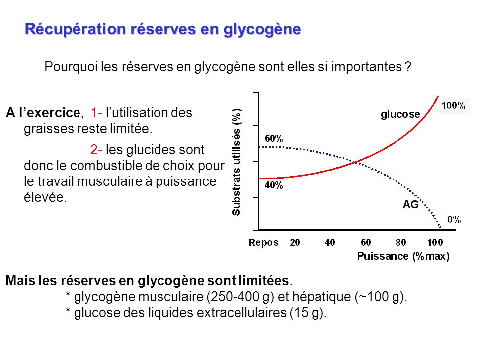 Récupération réserves en glycogène