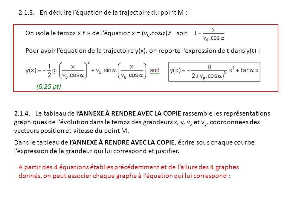 2.1.3. En déduire l'équation de la trajectoire du point M :