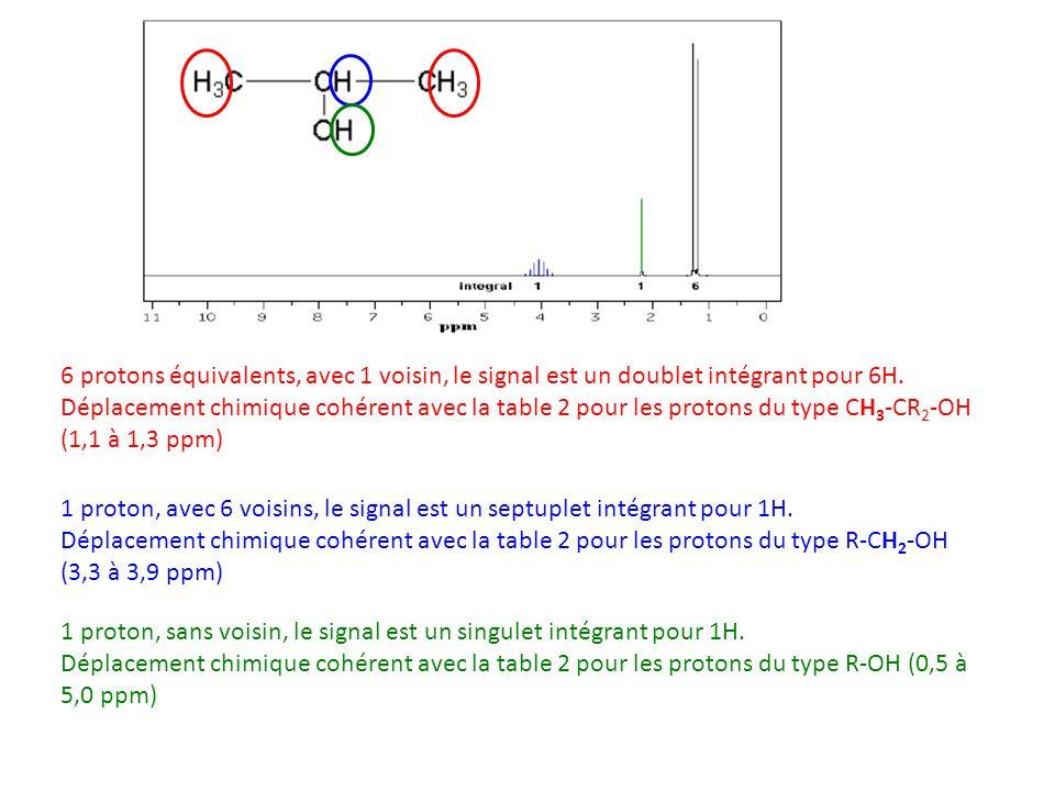 6 protons équivalents, avec 1 voisin, le signal est un doublet intégrant pour 6H.